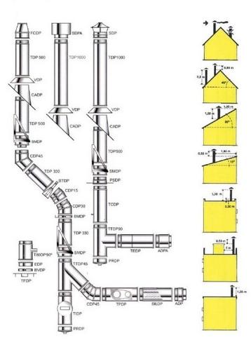 Способы монтажа дымохода из нержавеющей стали