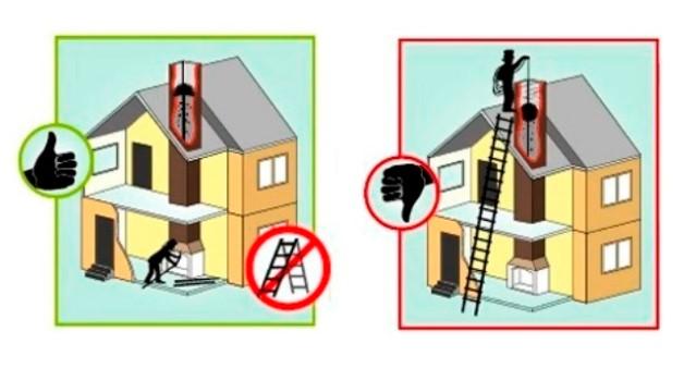 Правильная механическая чистка дымохода