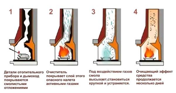 Химическая чистка дымохода