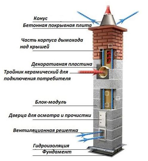 Собранный керамический дымоход