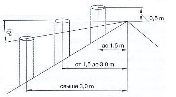 Требование к установке керамического дымохода